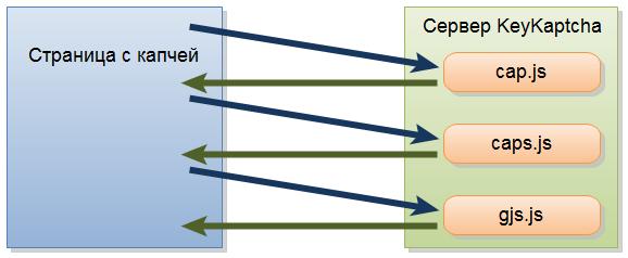 алгоритм генерации keycaptcha