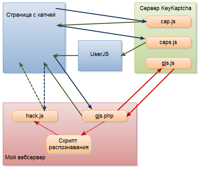Алгоритм програмного взлома keycaptcha