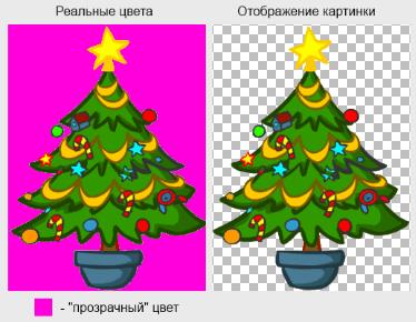Как реализованна прозрачность в GIF