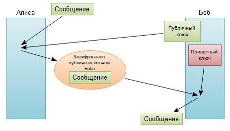 http://intsystem.org/wp-content/uploads/2013/05/asymmetric-encryption.png