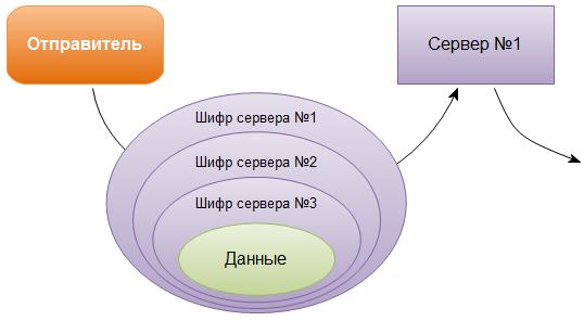 Протокол TOR