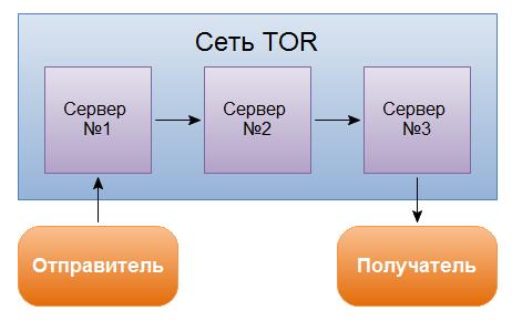 Устройство сети TOR