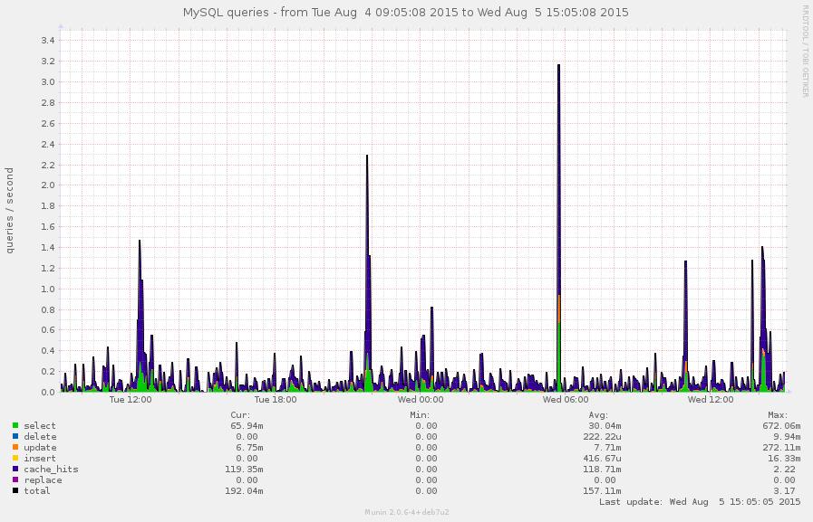 mysql_queries-pinpoint=1438668308,1438776308