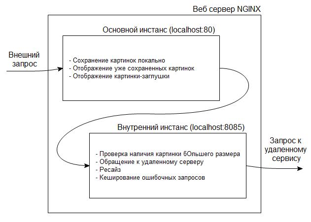 Схема работы NGINX из двух инстансов
