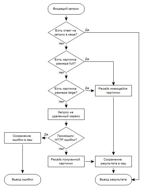 Блок схема ресайзинга проксируемых картинок